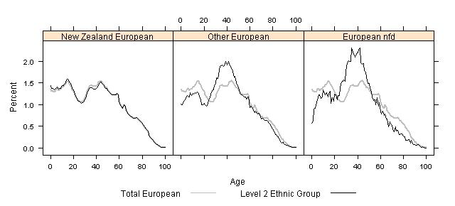 Figure 6 Ethnicity and Age Structure for European Ethnic Groups (level 2), 2006 Census Note: Other European is also a very diverse grouping, consisting of over 60 different ethnic groups including