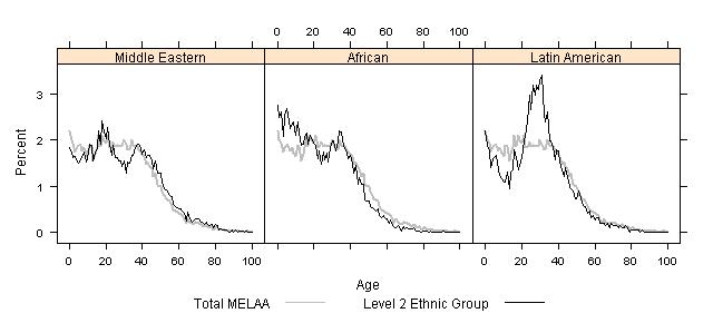 Figure 7 Ethnicity and Age Structure for MELAA Ethnic Groups (level 2), 2006 Census Pacific peoples is the only grouping that shows a level of homogeneity in age structure, see figure 8.