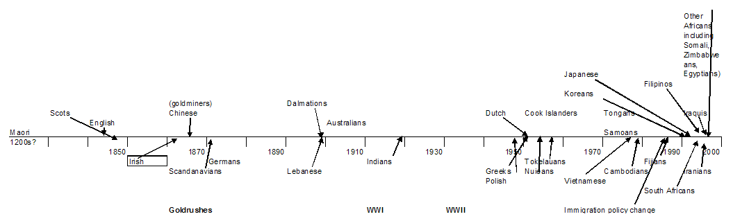 Figure 12 Timeline of Settlement in New Zealand Source: Statistics