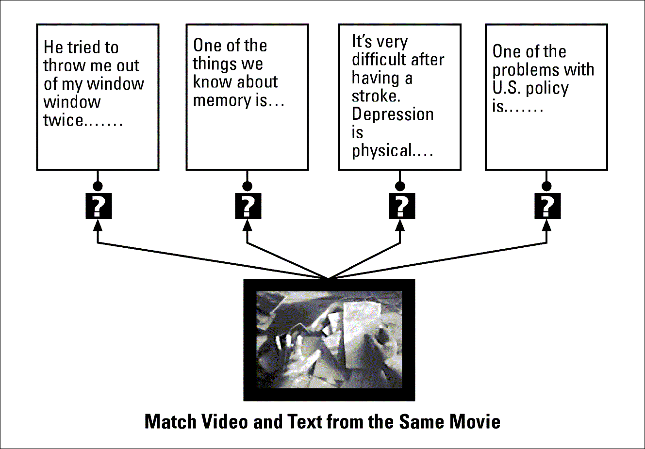 Figure 9: Recognition Test; matching video and text In the second part of experiment 2, subjects were tested on their memory via recognition.