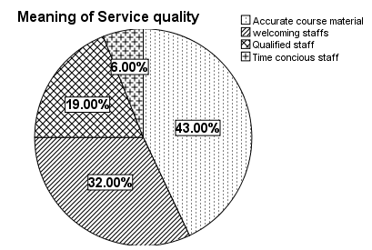 Within the service quality variable, 94% of the customers agreed to the fact that Umeå University provided quality service while only 6% disagreed to the fact that Umeå University provide quality