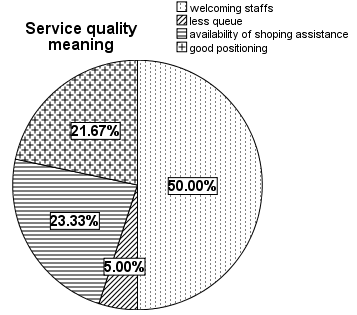 44 Figure 12: Service quality meaning for ICA Ålidhem The above pie chart presents the service quality dimensions of ICA Ålidhem Centrum.