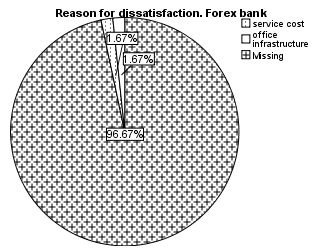79 Appendix 11: Reason for dissatisfaction Forex Appendix 12: Recommendations and customer satisfaction for Forex Bank Customer satisfaction * Recommendation Crosstabulation for Forex Recommendation