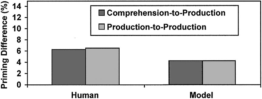 BECOMING SYNTACTIC 249 Figure 11. Comprehension-based versus production-based priming (human results from Bock & Griffin, 2000; Bock et al., 2005).