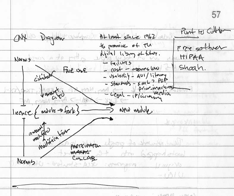 8. Whiteboard diagram: the cascade of reuse in Connexions. Conception by Ross Reedstrom, Brent Hendricks, and Christopher Kelty. Transcribed in the author s fieldnotes, 2003.