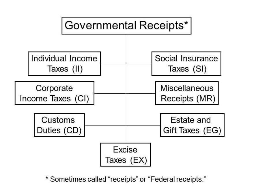 (c) General information about offsets to budget authority and outlays Offsetting collections and offsetting receipts are recorded as offsets to spending, not as additions to the receipt side of the