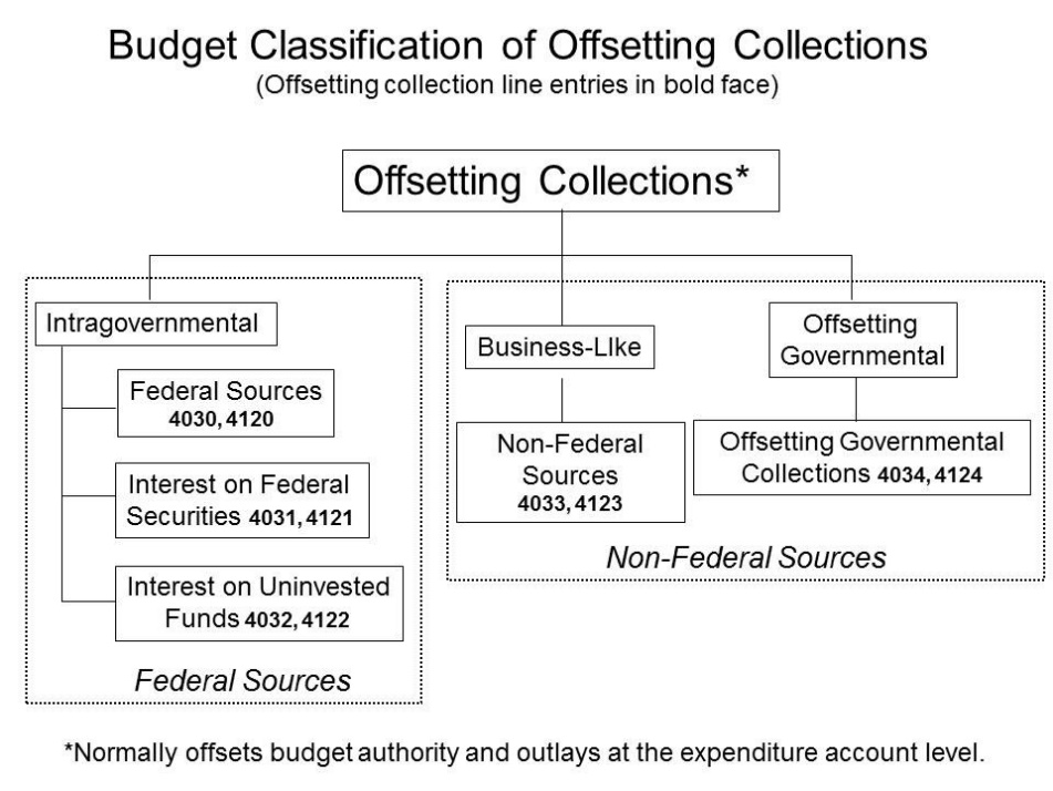 Offsetting governmental transactions collections from the public that are governmental in nature (e.g., tax receipts, regulatory fees, compulsory user charges), but required by law to be misclassified as offsetting.
