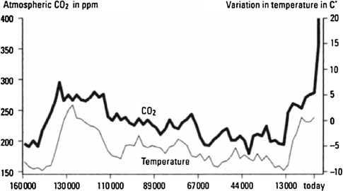 Three views of two degrees S17 Fig. 1 The first suggestion of 2 C as a critical limit (Nordhaus 1977, p. 3). Past and projected global mean temperature, relative to 1880 1884 mean.