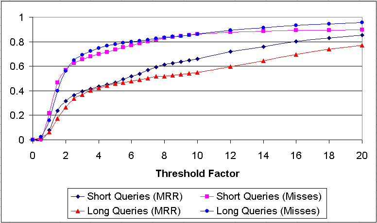 Figure 5: Relative difference (misses) and MRR distance as a function of the threshold factor.
