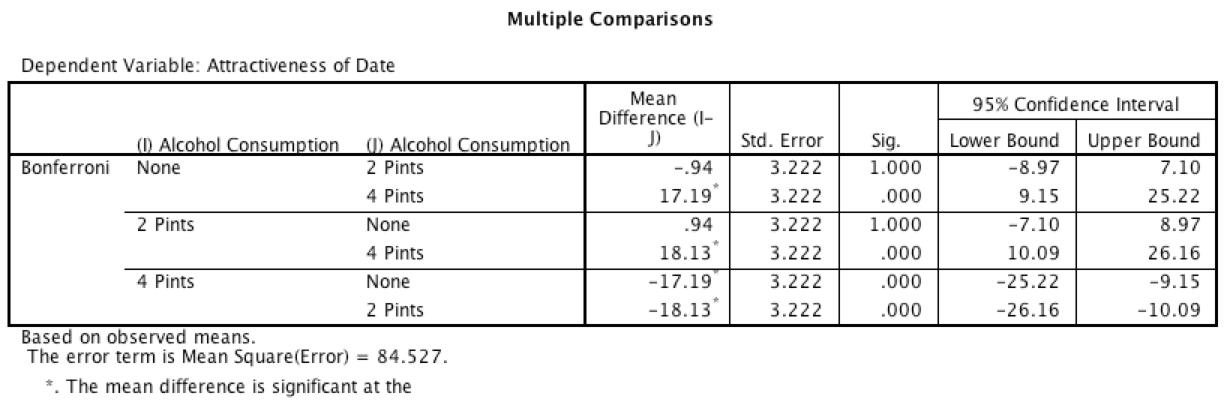 What this actually means though, is that the effect of alcohol on mate selection was different for male participants than it was for females.