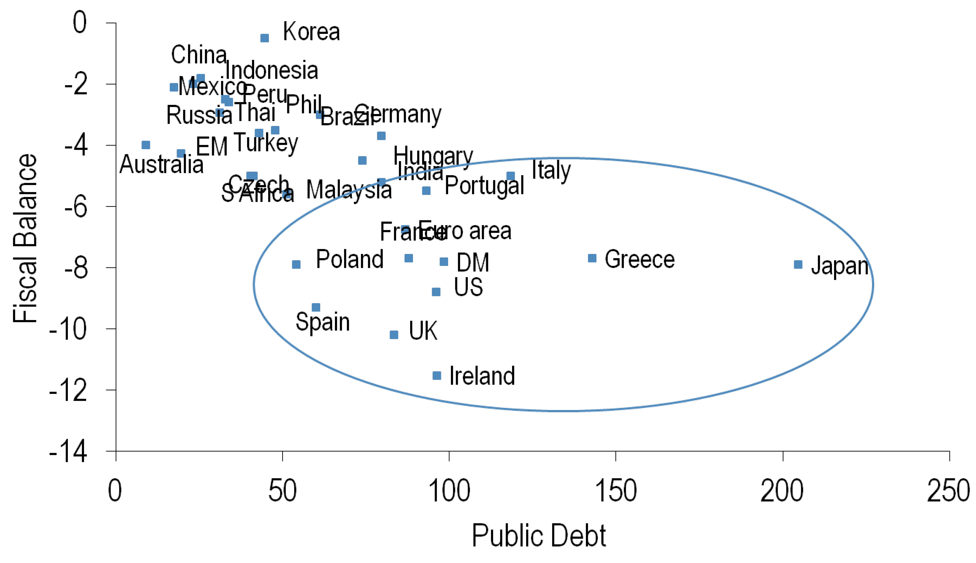 EM debt and fiscal indicators compare favorably to DM countries