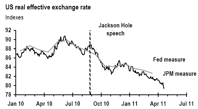 effective exchange rate R O O T C