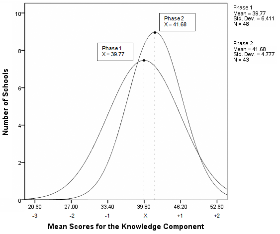 Figure 9. Distribution curves for the average Ecological Knowledge Component scores of Phase One baseline and Phase Two purposeful sixth-grade cohorts.