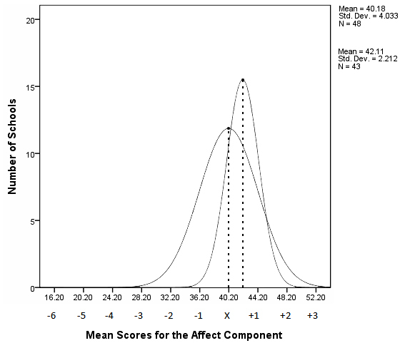 Phase 2 X = 42.11 Phase 1 X = 40.18 Figure 10. Distribution curves for the average Environmental Affect Component scores of Phase One baseline and Phase Two purposeful sixth-grade cohorts.
