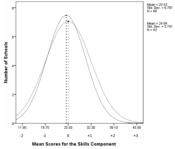 Phase 2 X = 24.94 Phase 1 X = 25.53 Figure 11. Distribution curves for the average Cognitive Skills Component scores of Phase One baseline and Phase Two purposeful sixth-grade cohorts.
