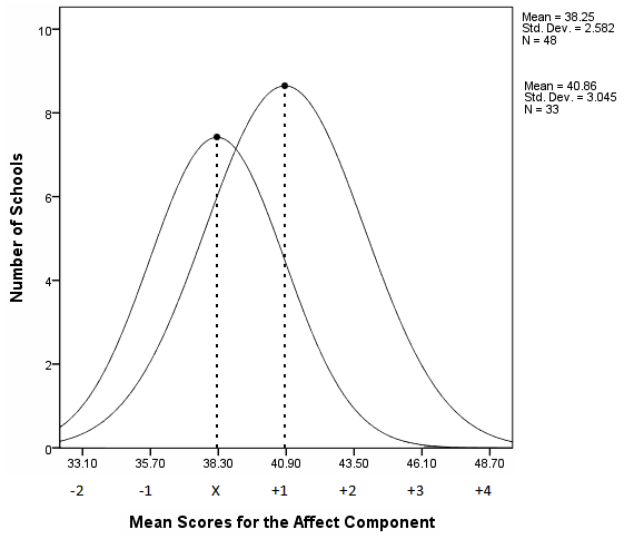Phase 2 X = 40.86 Phase 1 X = 38.25 Figure 14. Distribution curves for the average Environmental Affect Component scores of Phase One baseline and Phase Two purposeful eighth-grade cohorts.