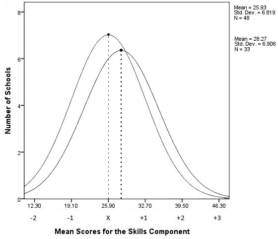 Phase 1 X = 25.93 Phase 2 X = 28.27 Figure 15. Distribution curves for the average Cognitive Skills Component scores of Phase One baseline and Phase Two purposeful eighth-grade cohorts.