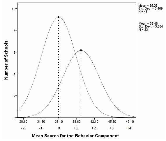 Phase 1 X = 35.05 Phase 2 X = 39.46 Figure 16. Distribution curves for the average Environmental Behavior Component scores of Phase One baseline and Phase Two purposeful eighth-grade cohorts.