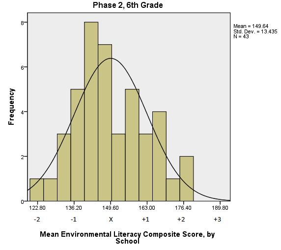 Distributions of School Composite Scores by Grade Level To ease and support the interpretation of average Composite score results presented in Tables 16, 17, 18, and 19, the scores for each