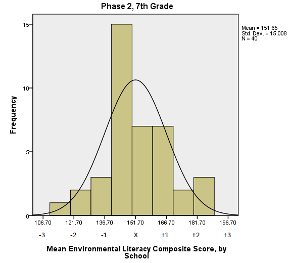 The distribution of average Composite scores for the 40 seventh-grade cohorts is presented in Figure 4. The mean of this distribution is 151.65 and the standard deviation is 15.008.