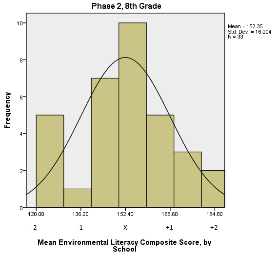 The distribution of average Composite scores for the 33 eighth-grade cohorts is presented in Figure 5. The mean of this distribution is 152.35 and the standard deviation is 16.0204.