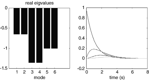 A.C. Marreiros et al. / NeuroImage 39 (2008) 269 278 273 Stability is conferred by enforcing connectivity parameters to be strictly positive or negative.
