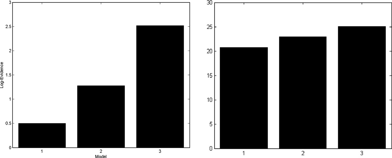 276 A.C. Marreiros et al. / NeuroImage 39 (2008) 269 278 Fig. 7. Results of the Bayesian model comparisons among DCMs for single-state (left) and two-state (right) formulations.