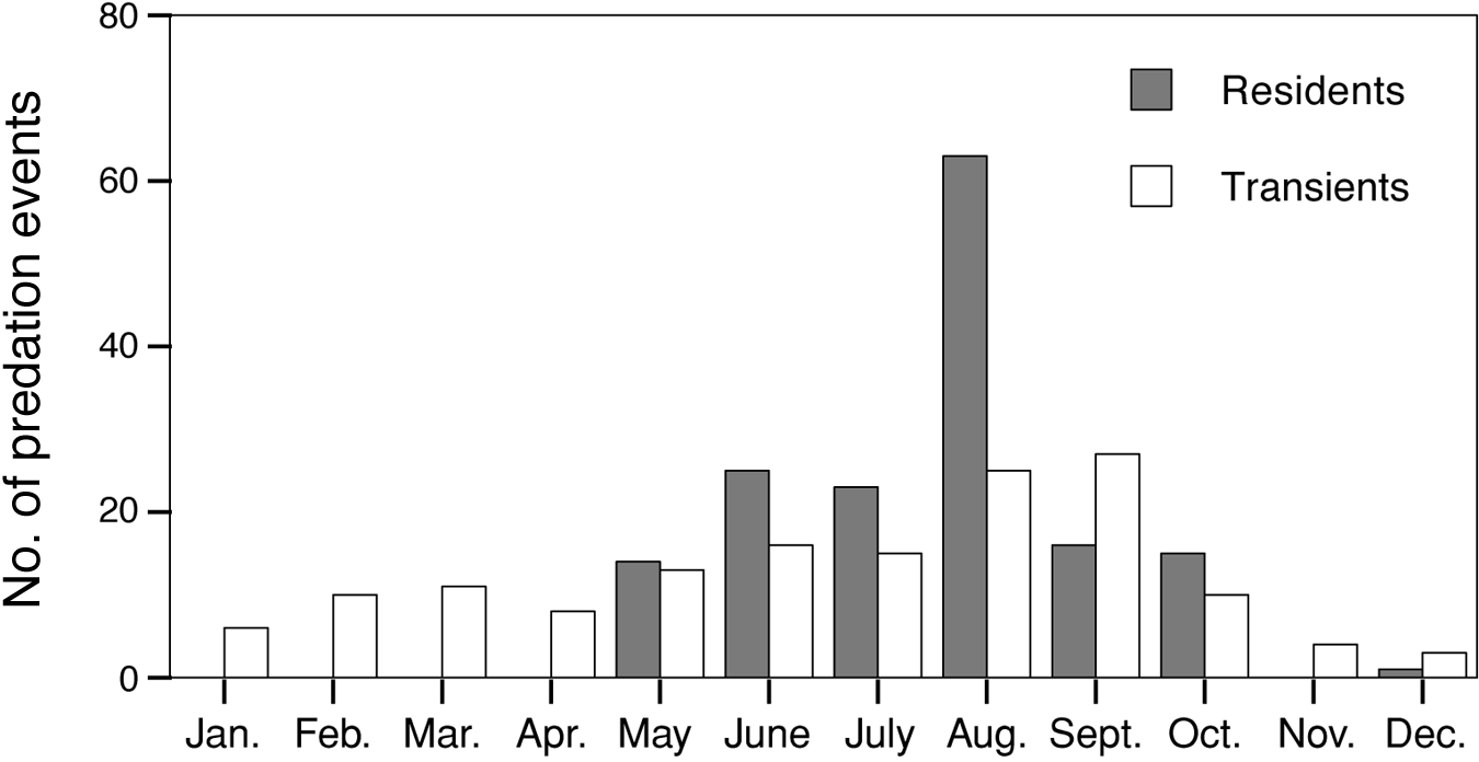 Ford et al. 1459 Fig. 2. Numbers of observed predation events by month for resident and transient killer whales. dispersal of individuals from natal groups has been documented (Bigg et al.