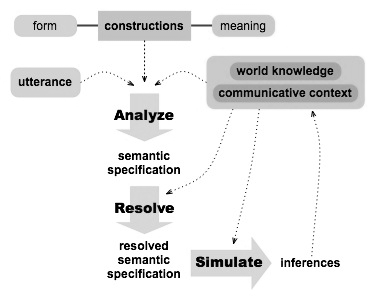 Figure 4. Overview of structures and processes involved in simulation-based language comprehension.