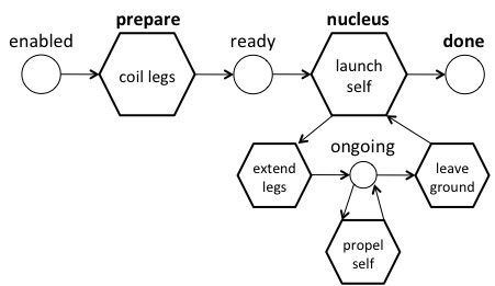 Figure 2. An x-schema for jumping, showing different stages of the motor action. Language doesn't usually need to reach into sensorimotor knowledge at this level of detail, of course.