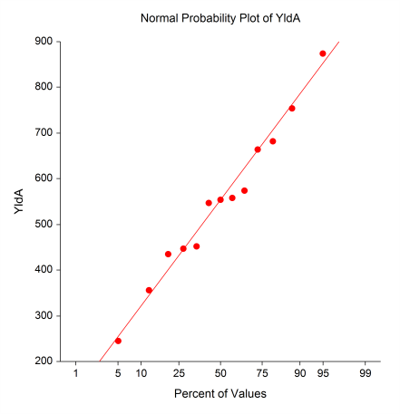 Normal Probability Plots These plots are used to examine the normality of the groups.