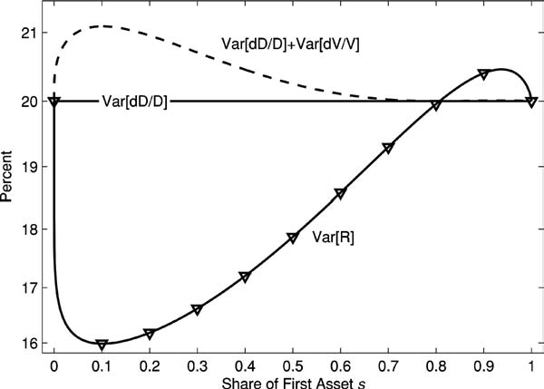 The Review of Financial Studie/ v 21 n 1 2008 Figure 4 Return volatility and component The olid line with ymbol labeled Var[R] give the variance of the firt aet return a a function of the firt aet