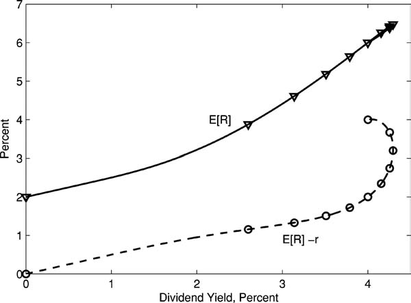 Two Tree Figure 5 Dividend yield and expected return The olid line plot the firt aet expected return veru it dividend yield.