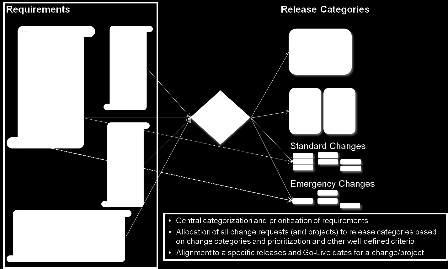 Figure 4: Change Request Management Assessment of the Change Request 2.
