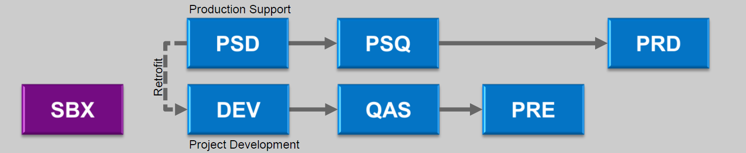 and PSQ can be updated in a second phase, which may extend into normal operations. The disadvantage of this strategy is that the cutover process requires some manual steps.