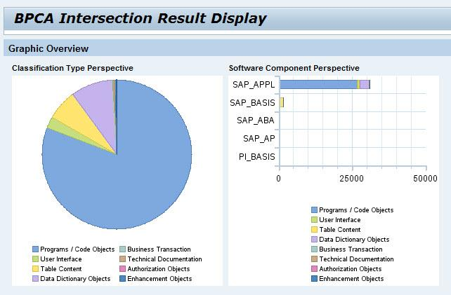 Figure 4: BPCA result graphical view The table shown in figure 5 provides a lot of detail along the following dimensions, with absolute values and percentages Table rows: changed objects by SAP