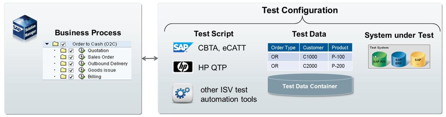 Chart 3: Automated regression tests assigned to the business process hierarchy Customers with SAP Enterprise Support can use the SAP component-based test automation application, CBTA, which provides