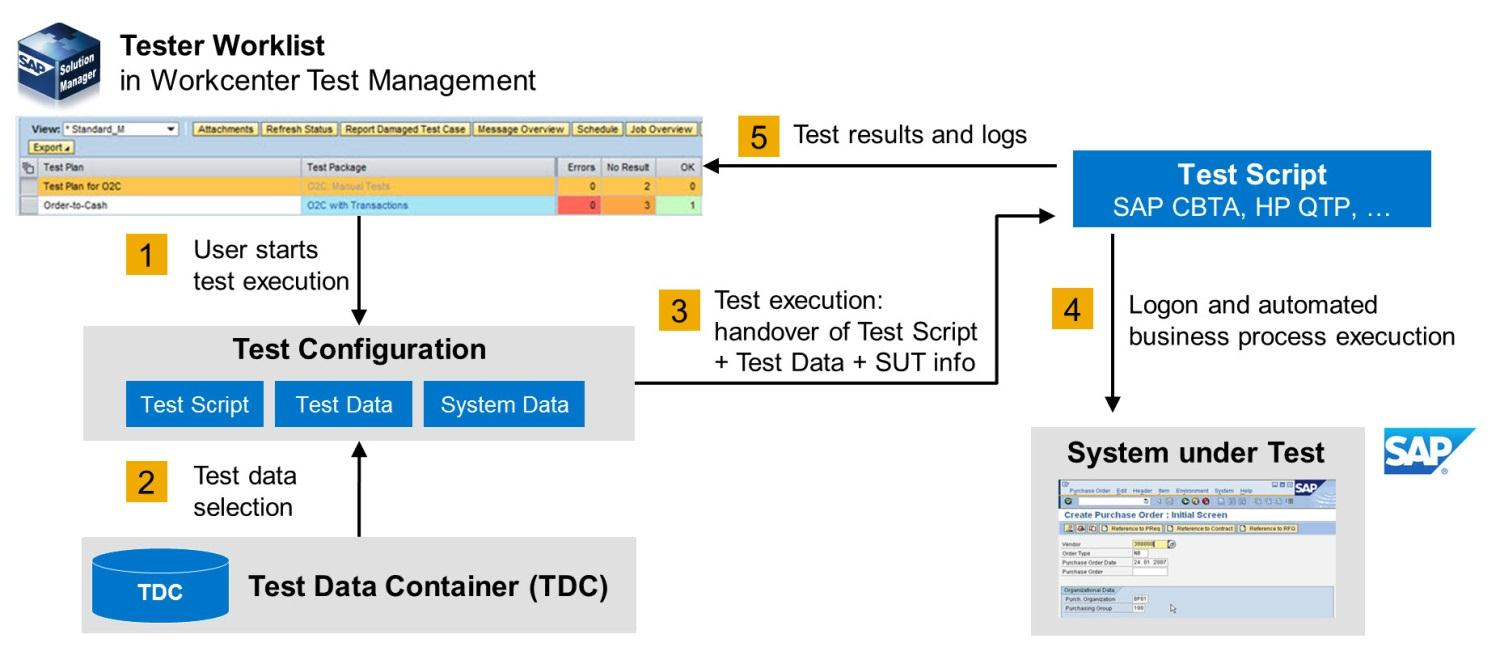 Chart 9: Test Data handling via Test Automation Framework during test execution A standard SAP interface links 3 rd -party test automation tools with SAP Solution Manager, allowing the provision of