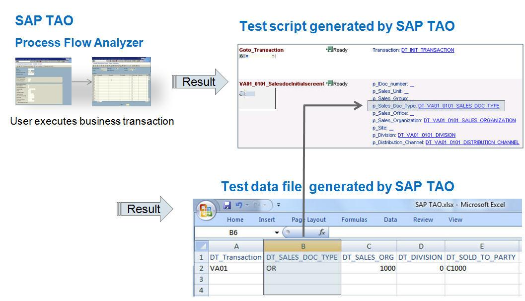 5.4.4 Test data handling in Test Option 2 For customers using test option 2 (SAP Solution Manager, SAP TAO and SAP Quality Center by HP), SAP provides the following advanced capabilities to handle