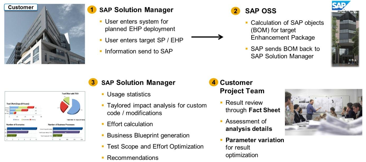 Figure 2: SAP Solution Manager EhP Scope and Effort Analyzer The results of the analysis are presented in graphical and list views to the project team which can discuss the