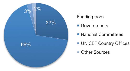 Funding to UNICEF Haïti by Donor Type 2010-2011 Top Five Donors in 2010 (in US$) United States Fund for UNICEF 73,797,001 Japan Committee for UNICEF 21,254,232 United States Government 16,184,190