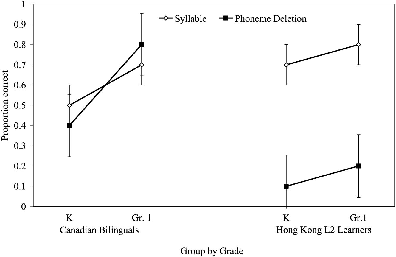 586 BIALYSTOK, MCBRIDE-CHANG, AND LUK Figure 2. Proportion correct on Chinese phonological awareness tasks by grade and language group. Error bars indicated standard errors of the mean.