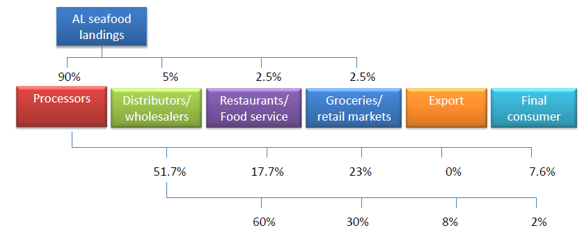 Table 13: Value-added and mark-up along the seafood processing chain Processing/ distribution Wholesale Groceries/ retail Restaurants Value added/mark-up 126% 63% 33% 182% Value-added/mark-up factor