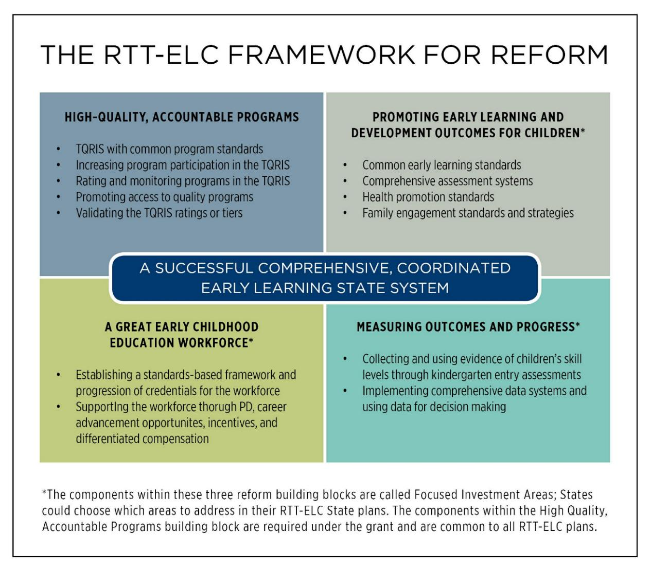 Figure 3. RTT-ELC Framework for Reform Building a Successful Comprehensive, Coordinated Early Learning State System Many young children have early learning experiences in more than one setting.