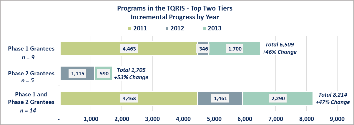 was due to one grantee (Wisconsin) that reported an increase in the number of programs in the top two tiers of their TQRIS.