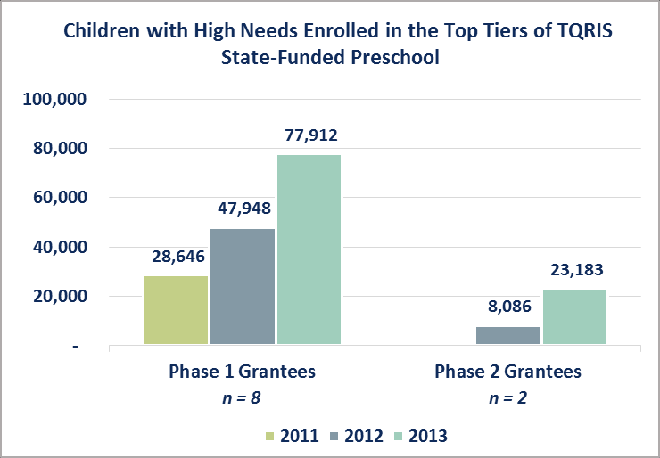 Children with high needs enrolled in State-funded preschool programs in the top tiers of the TQRIS Overall, the Phase 1 and Phase 2 grantees showed a 175 percent increase in the number of children
