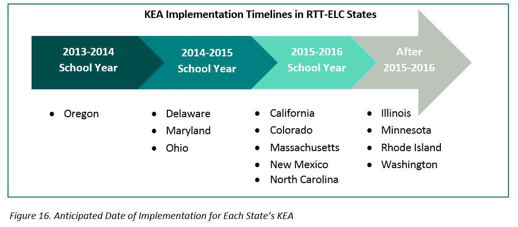 Wisconsin chose to use RTT-ELC funds for other priorities.) Thirteen RTT-ELC States are on track to administer their KEAs statewide.