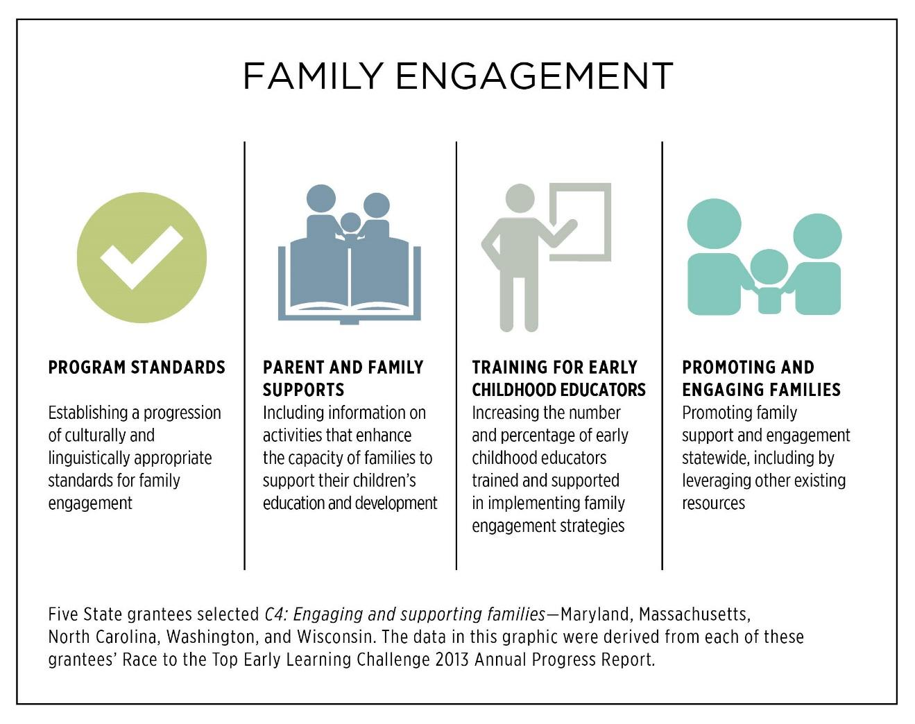 Figure 19. Engaging and Supporting Families in Promoting Their Children s Development and Learning. Spotlight on States The following are examples from the 2013 State Annual Performance Reports.
