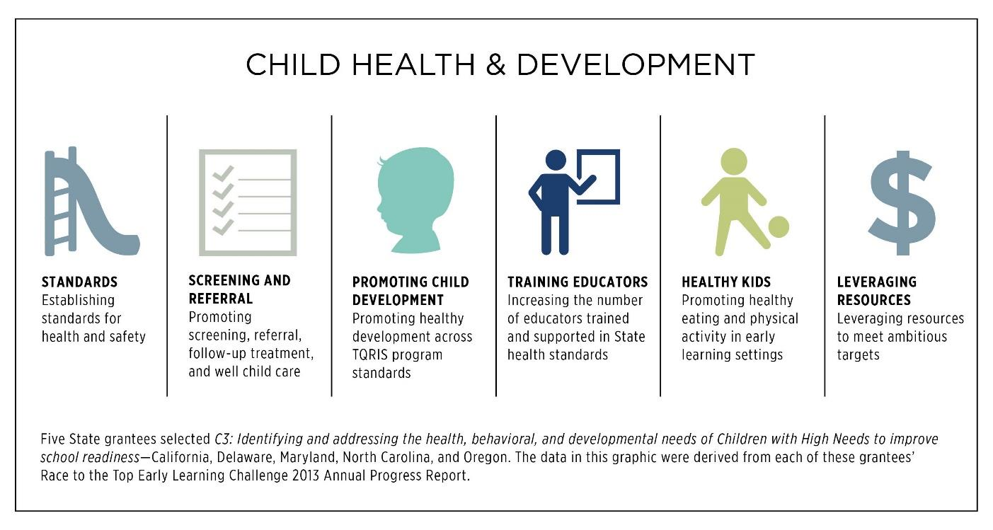 Figure 20. Promoting Children s Health and Development Spotlight on States The following are examples from the 2013 State Annual Performance Reports.
