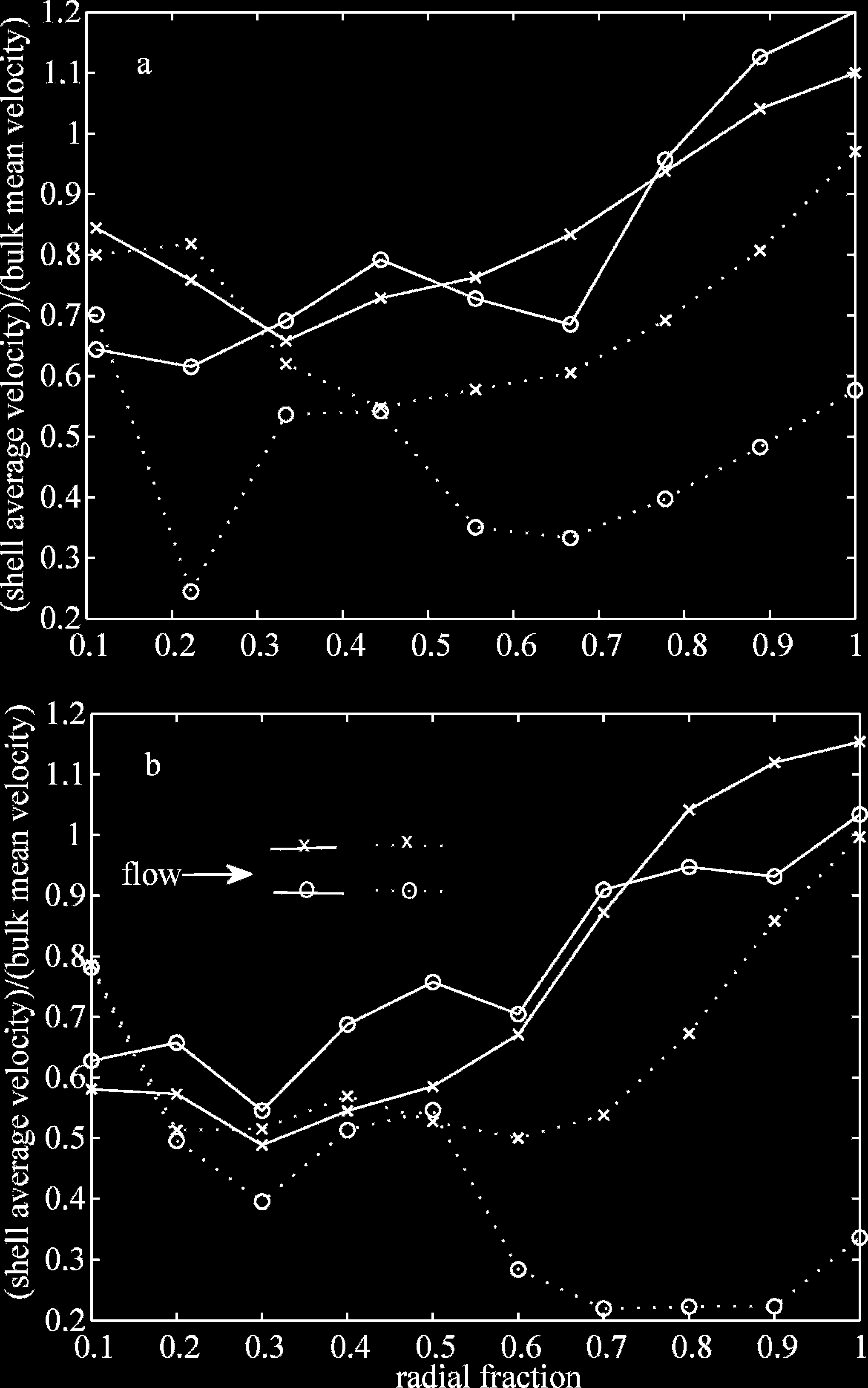 1826 Chang et al. seen in the interior of the coral from the increasing velocity curve for greater radii.
